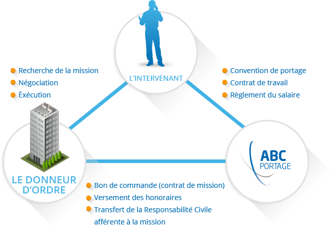 schema_portage_entreprises_201404030