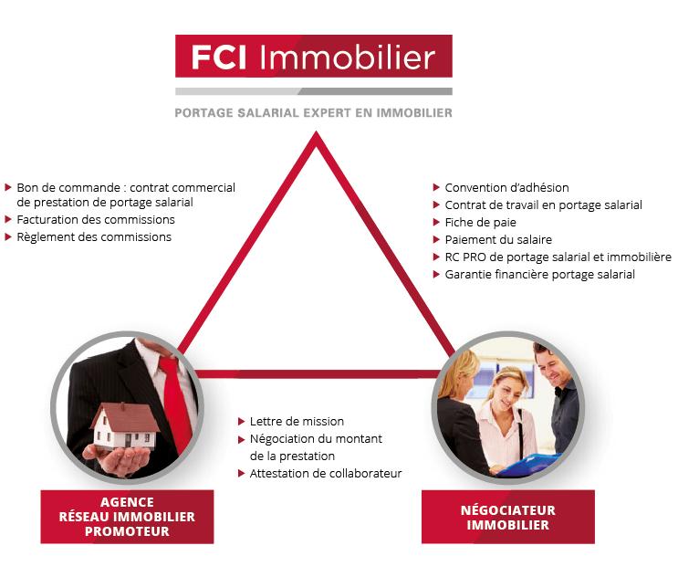 relation tripartite FCI Immobilier