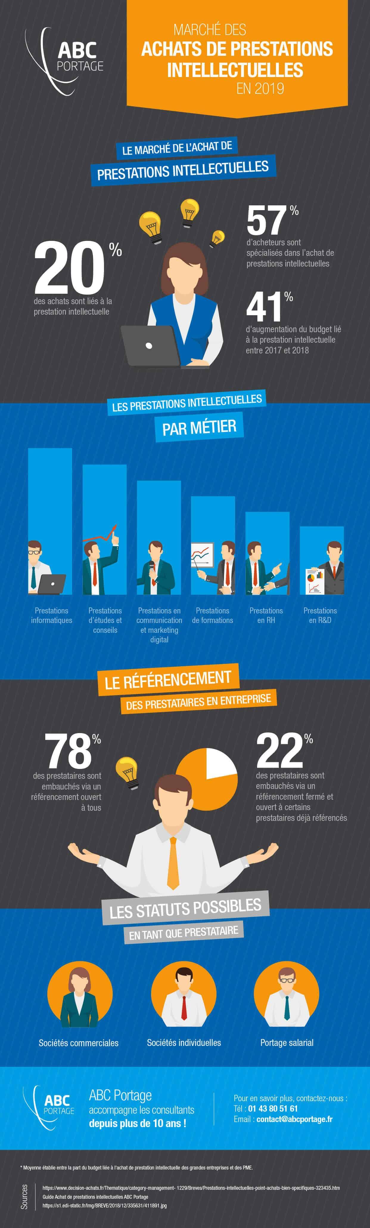 Infographie-ABC-Marché-de-la-PI-2019 Final